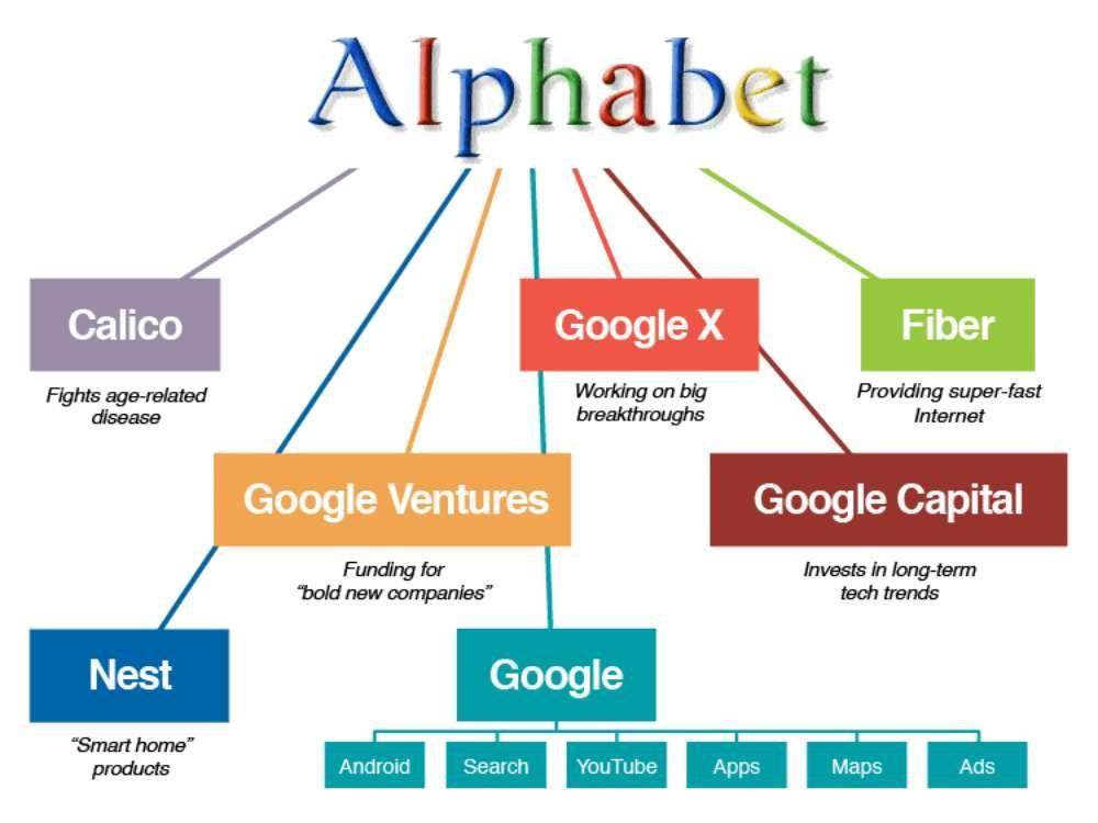 Google graphique de répartition des sociétés du groupe Alphabet